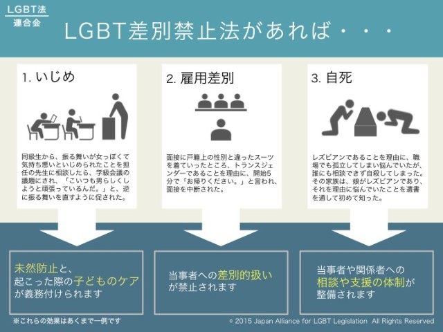 LGBT差別禁止法代表3事例