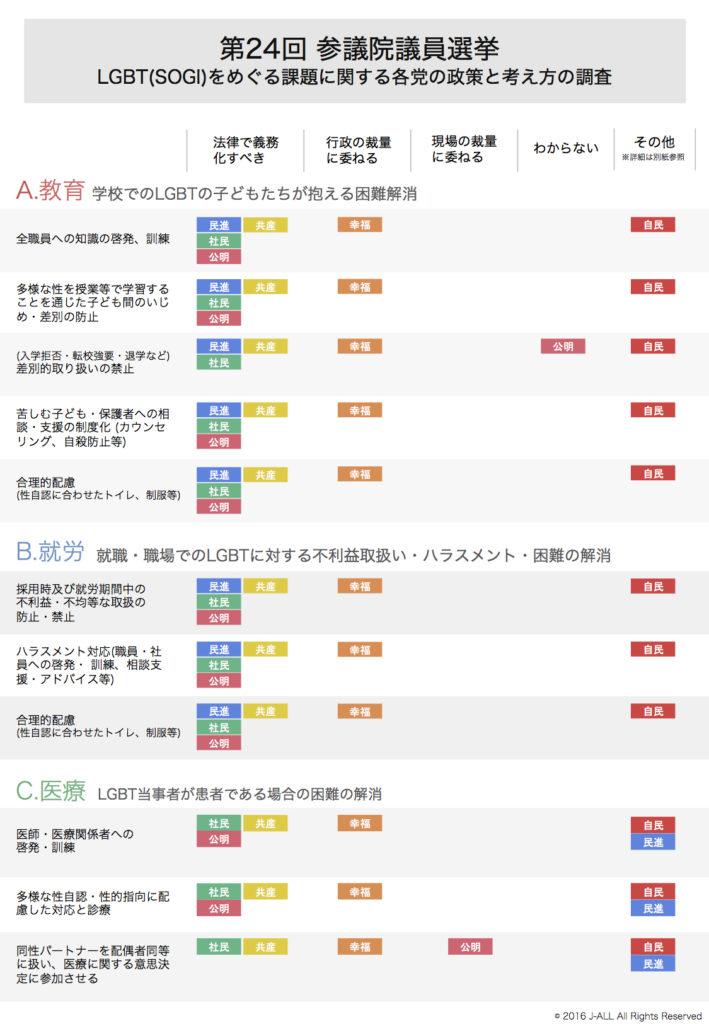 J-ALL参院選政党アンケート1