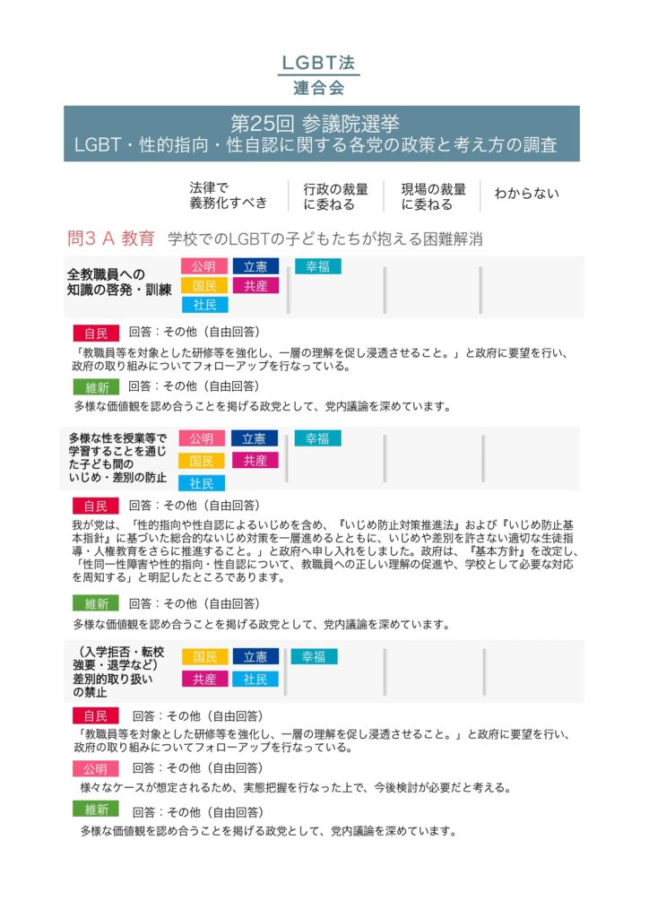 2019年参議院選挙政党調査結果_pages-to-jpg-0002