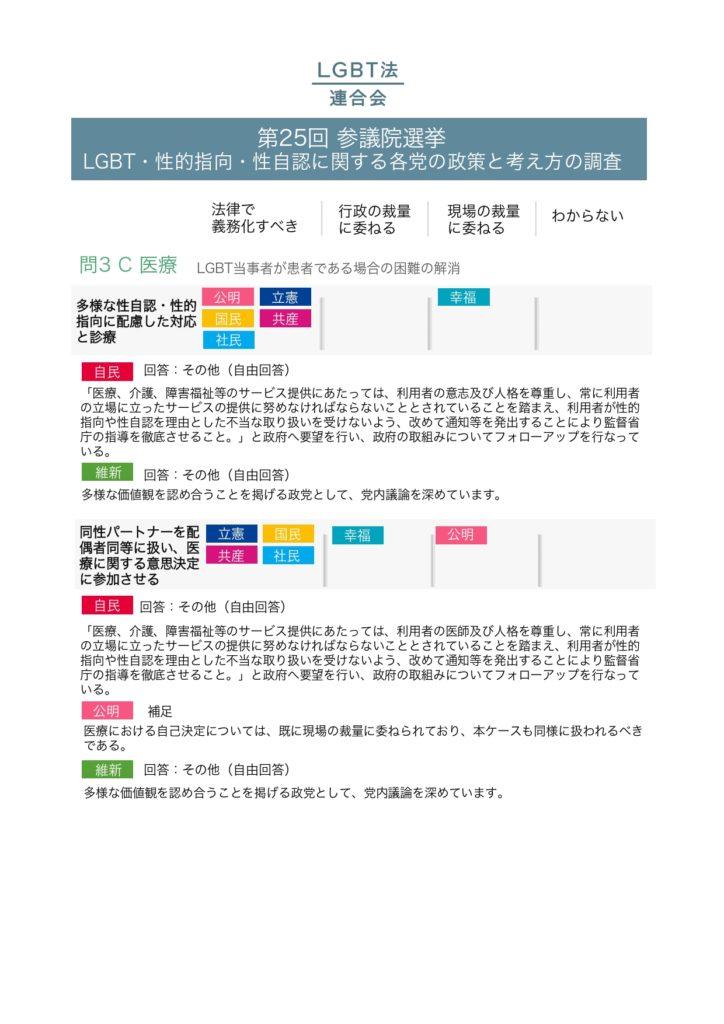 2019年参議院選挙政党調査結果_pages-to-jpg-0006
