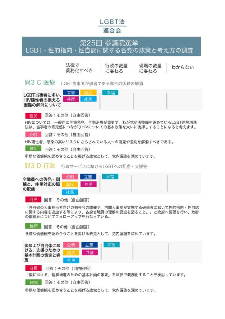 2019年参議院選挙政党調査結果_pages-to-jpg-0007