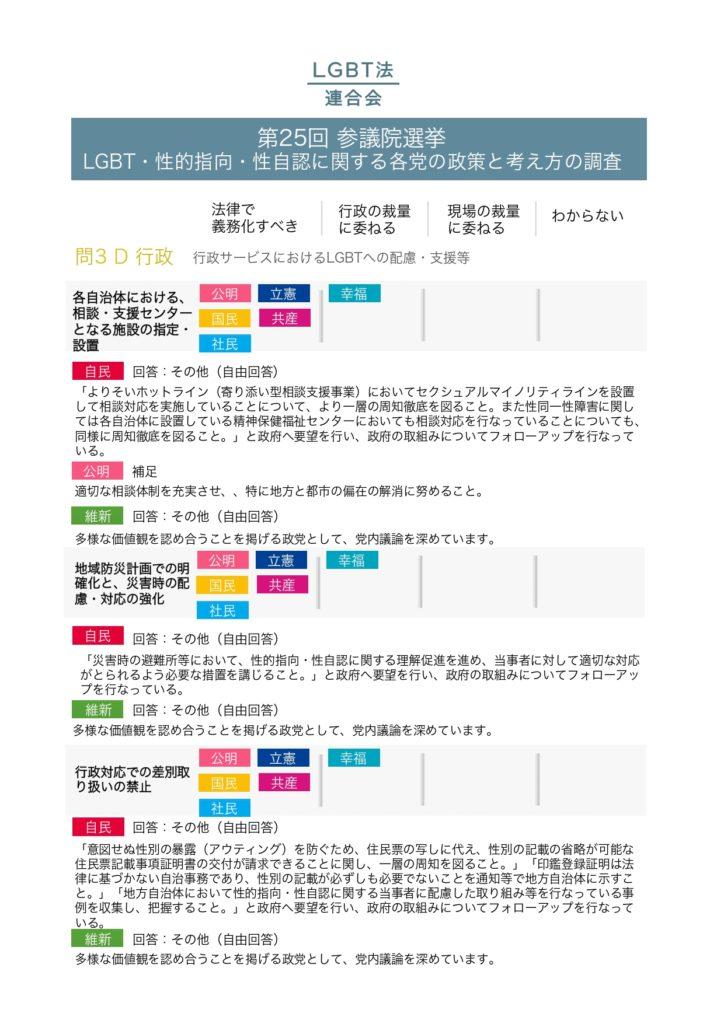 2019年参議院選挙政党調査結果_pages-to-jpg-0008