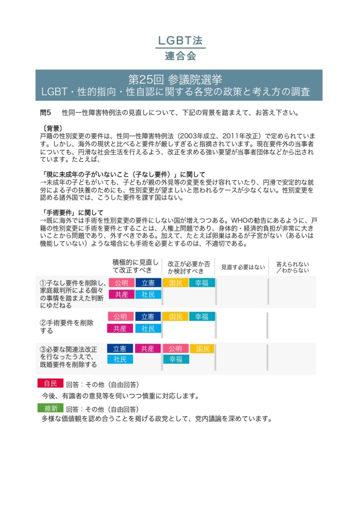 2019年参議院選挙政党調査結果_pages-to-jpg-0012