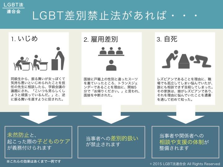 【添付】LGBT差別禁止法代表的3事例2015_0510