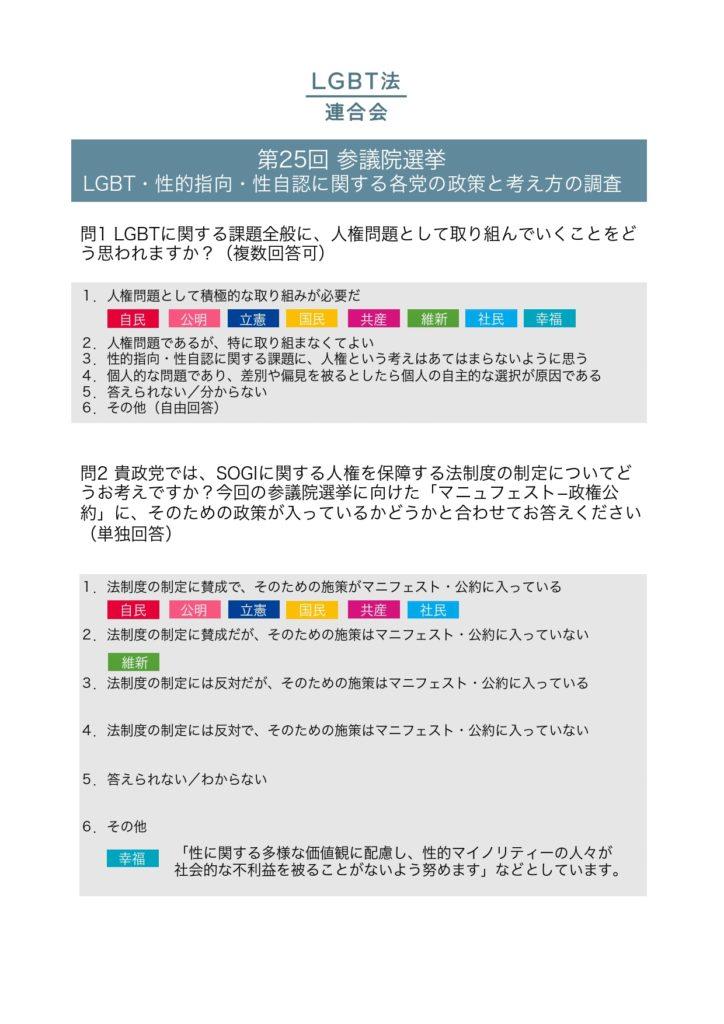 2019年参議院選挙政党調査結果_pages-to-jpg-0001