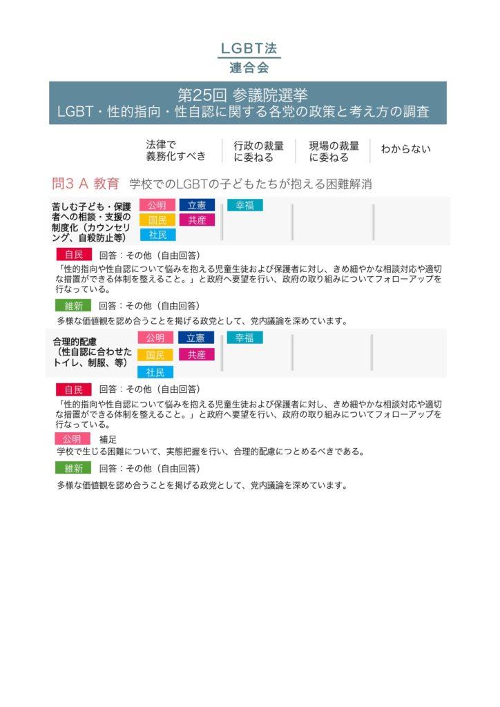 2019年参議院選挙政党調査結果_pages-to-jpg-0003