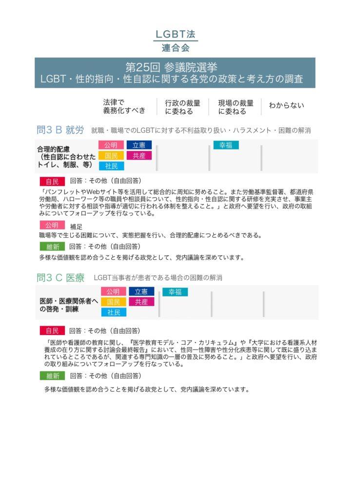 2019年参議院選挙政党調査結果_pages-to-jpg-0005